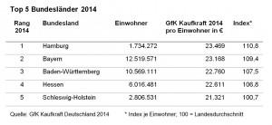 Top5-Bundeslaender