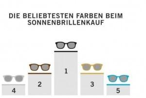 Mister_Spex_Warenkorb-Analyse_Sonnenbrillen