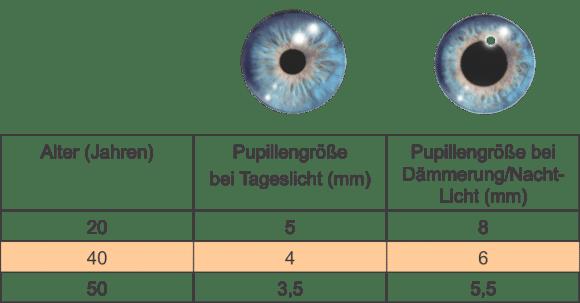 STRUEBING_Tabelle Pupillengröße