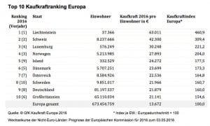 Gfk_Top Ten Kaufkraftranking Europa