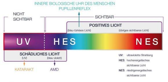 Essilor-Blaues Licht-abb1