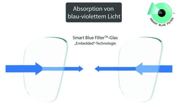 Essilor-Blaues Licht-abb4