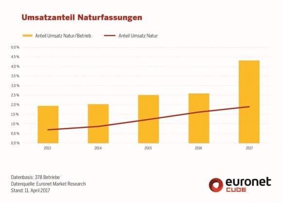Euronet Naturfassungen
