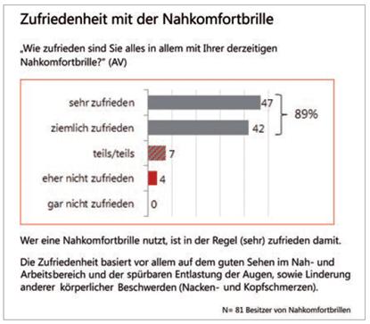 Die Studie von Elke Dobisch (Marktforschung, München) zeigt, dass über 89% der Kunden mit ihrer derzeitigen Nahkomfortbrille (sehr) zufrieden sind. Die Zufriedenheit basiert vor allem auf dem guten Sehen im Nah- und Arbeitsbereich und der spürbaren Entlastung der Augen, sowie Linderung anderer körperlicher Beschwerden.