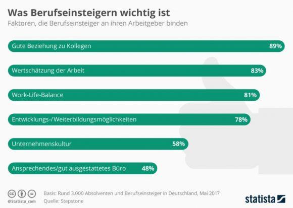 statista_infografik_10168_wichtig_fuer_berufseinsteiger