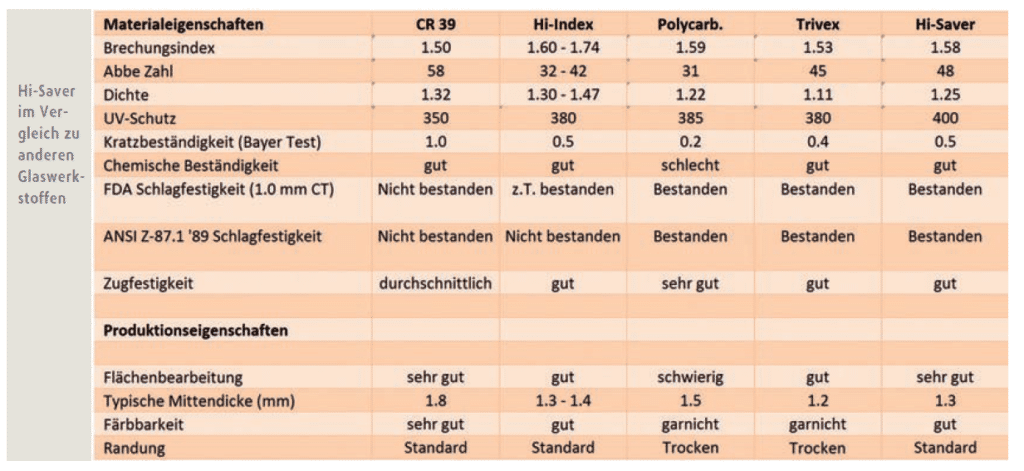 Die Tabelle vergleicht Hi-Saver mit anderen Glaswerkstoffen. Hierbei wir unter anderem deutlich. dass zahlreiche positive Eigenschaften der verschiedenen Glaswerkstoffe bei Hi-Saver vereint werden.