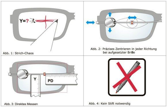 Pluraform optocentro: Ermittlung der Zentriermaße - das Konzept
