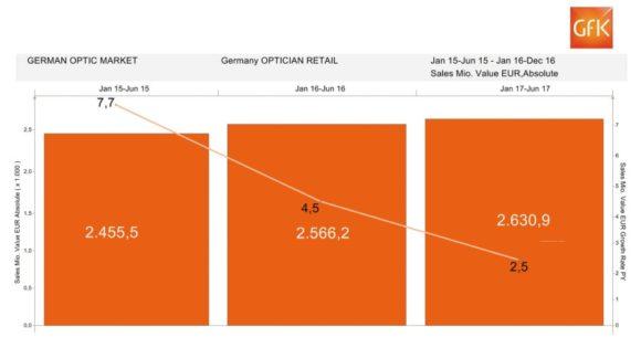 eyebizz: der augenoptische Markt - Zahlen GfK - bis 06-2017 - gesamt