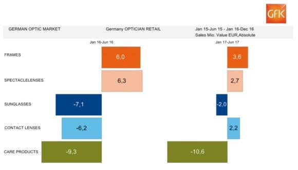 eyebizz: der augenoptische Markt - Zahlen GfK - bis 06-2017 - Produkte Veränderung