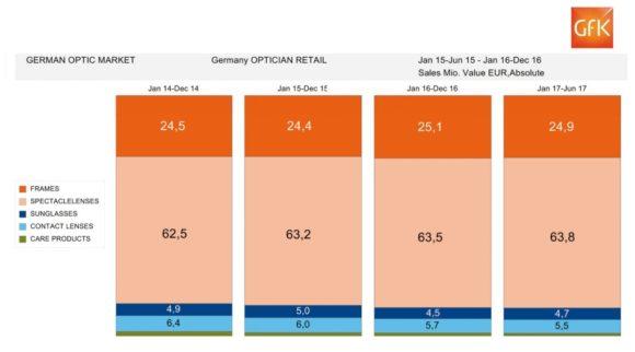 eyebizz: der augenoptische Markt - Zahlen GfK - bis 06-2017 - Produkte Anteile