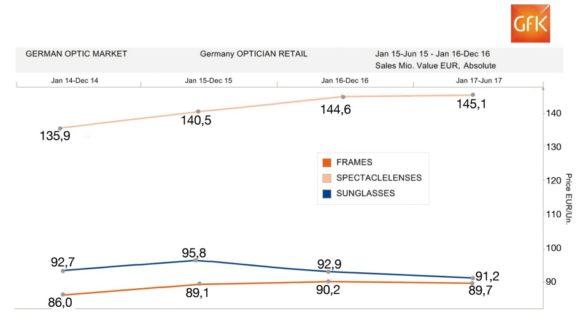 eyebizz: der augenoptische Markt - Zahlen GfK - bis 06-2017 - Brillen - Preise