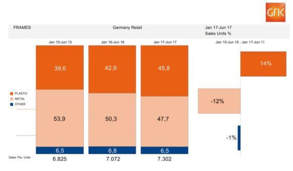 eyebizz: der augenoptische Markt - Zahlen GfK - bis 06-2017 - Fassungen Material