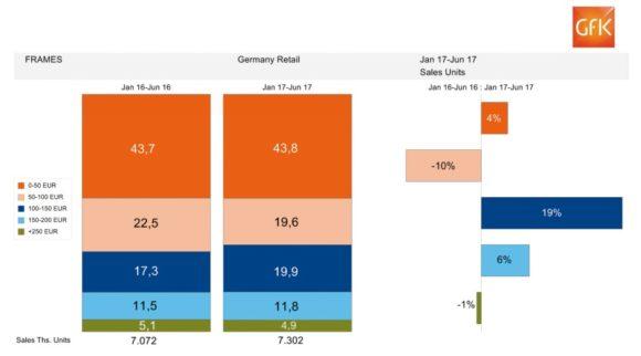 eyebizz: der augenoptische Markt - Zahlen GfK - bis 06-2017 - Fassungen Preise