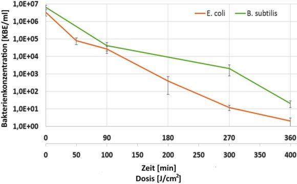 eyebizz: Kontaktlinsen-Desinfektion - Abb. 4 Ergebnisse violette Strahlung