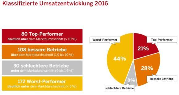 eyebizz: Euronet - Marktgeschehen - Grafik 1