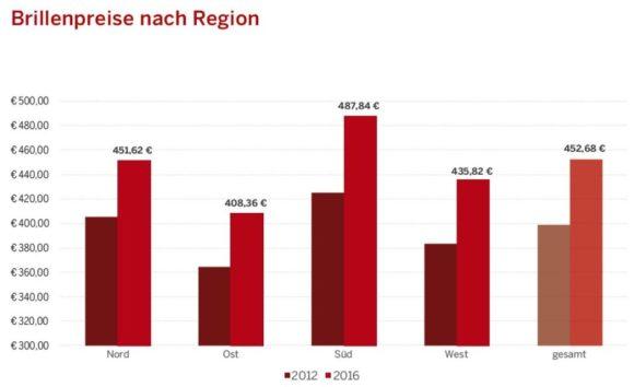 eyebizz: Euronet - Marktgeschehen - Grafik 2
