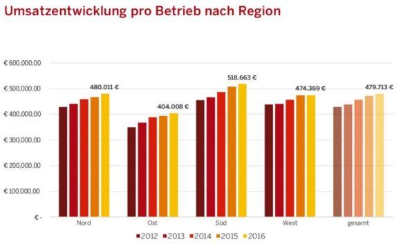 eyebizz: Euronet - Marktgeschehen - Grafik 3