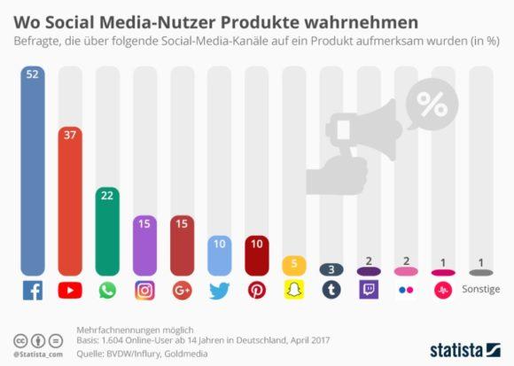 Statista: Produkte-Wahrnehmung Social Media