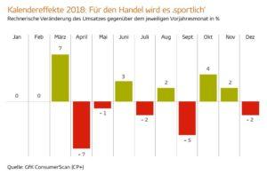 GfK: Kalendereffekte beim Umsatz 2018