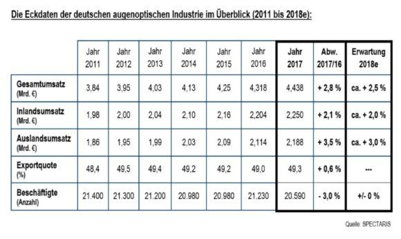 Spectaris: Zahlen der augenoptischen Industrie 2017 - Eckdaten