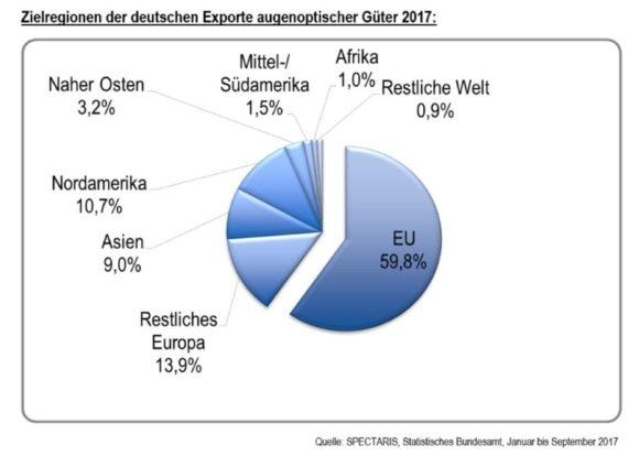 Spectaris: Zahlen der augenoptischen Industrie 2017 - Exportregionen