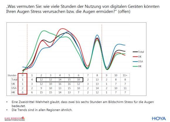 eyebizz: Autorin Dobisch zur Hoya-Studie zur Nutzung digitaler Geräte - Abb. 2