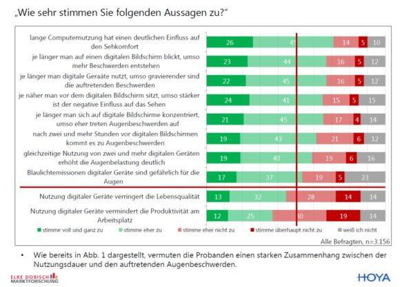 eyebizz: Autorin Dobisch_ zur Hoya-Studie zur Nutzung digitaler Geräte - Abb. 4