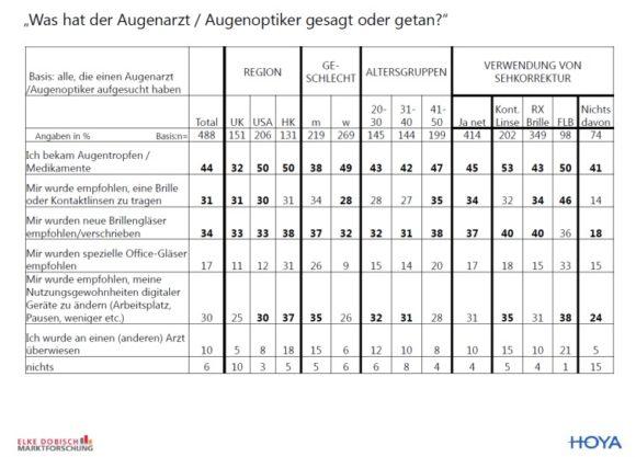 eyebizz: Autorin Dobisch zur Hoya-Studie zur Nutzung digitaler Geräte - Abb. 5