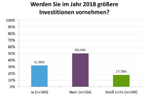 ZVA-Branchenzahlen zur Mitgliederversammlung 2018 - Heimbach - Investitionen