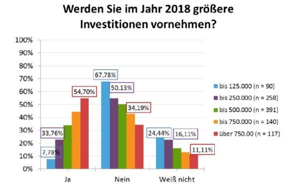 ZVA-Branchenzahlen zur Mitgliederversammlung 2018 - Heimbach - Investitionen nach Betriebsgröße