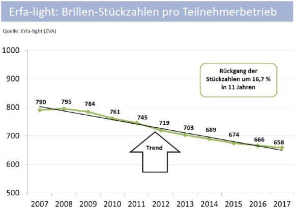 ZVA-Mitgliederversammlung 2018 - Heimbach - Erfalight