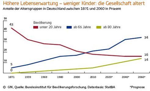 GfK Consumer Index Feb 2018 - Konsumverhalten und Bevölkerungsentwicklung