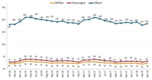 ZVA-ERFAlight: 2 - Stückzahlentwicklung März
