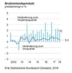 Destatis: Bruttoinlandsprodukt 2018-01