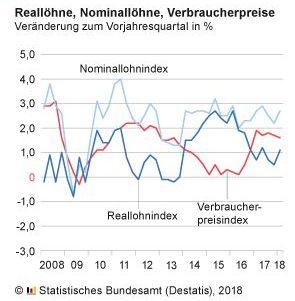 Destatis: Reallöhne im ersten Quartal 2018