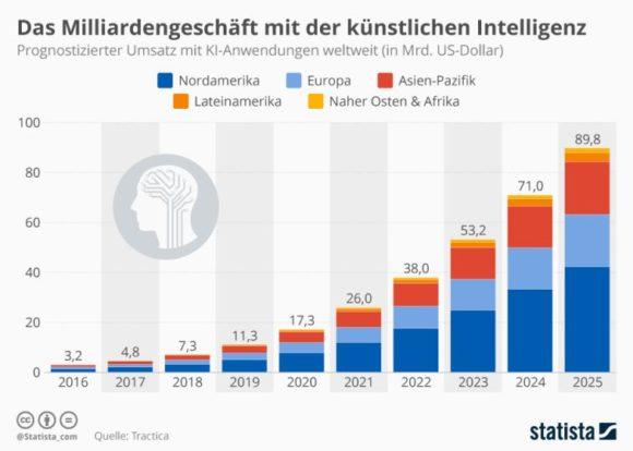 Statista: prognostizierter Umsatz weltweit mit Künstlicher Intelligenz