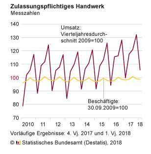Destatis: Zahlen zum Handwerk - 2018-Q1