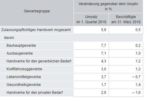 Destatis: Zahlen zum Handwerk - 2018-Q1 - Gewerbegruppen