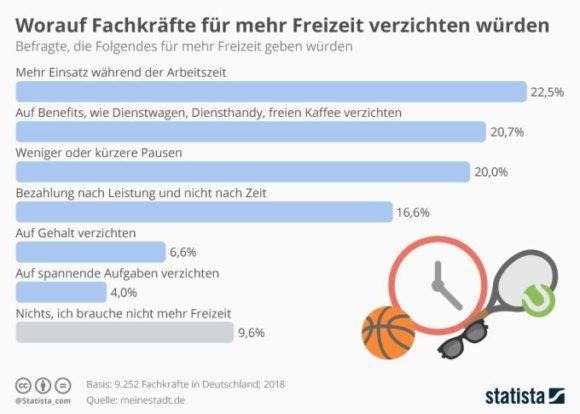 Infografik von Statista: Fachkräfte und ihr Angebot für mehr Freizeit