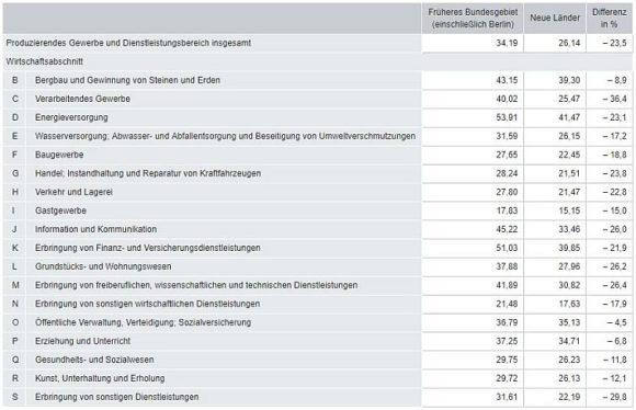 Destatis: Arbeitskosten Deutschland 2016 - Übersicht nach Bereichen