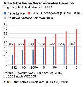 Destatis: Arbeitskosten Deutschland 2016 gesamt