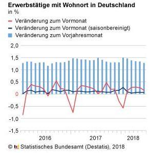Destatis: Erwerbstätige in Deutschland im Juni 2018