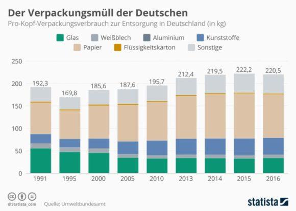 Statista-Infografik: Verpackungsmüll in Deutschland