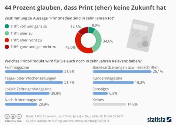 Statista: Zukunft von Printmedien