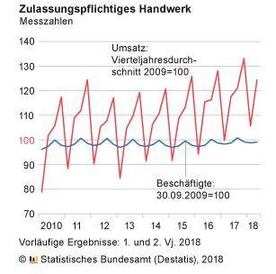 Destatis: Umsatz Handwerk in Q2 2018