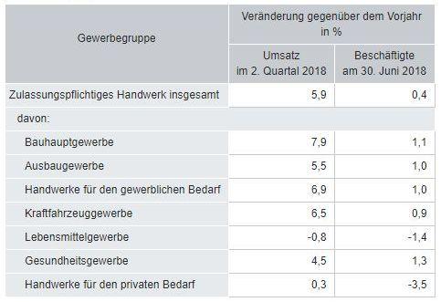 Destatis: Umsatz und Beschäftigte in Q2 2018 nach Gewerbegruppen