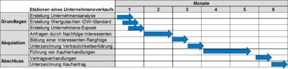 Dr. Norbert Medelnik: Zeitplan für den Verkauf des Optik-Geschäfts