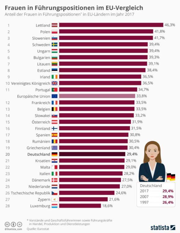 Statista: Frauen in Führungspositionen im EU-Vergleich 2017