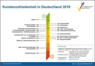 ZVA: Kundenmonitor Deutschland 2018