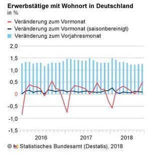 Destatis: Diagramm Erwerbstätige in Deutschland im September 2018